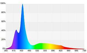 espectro_actinic